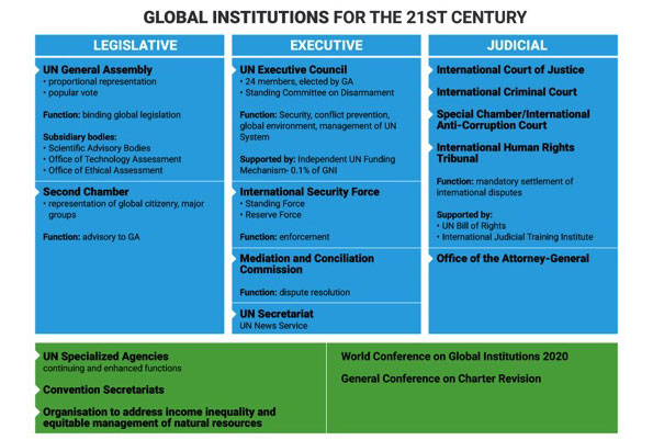 Global Institutions table